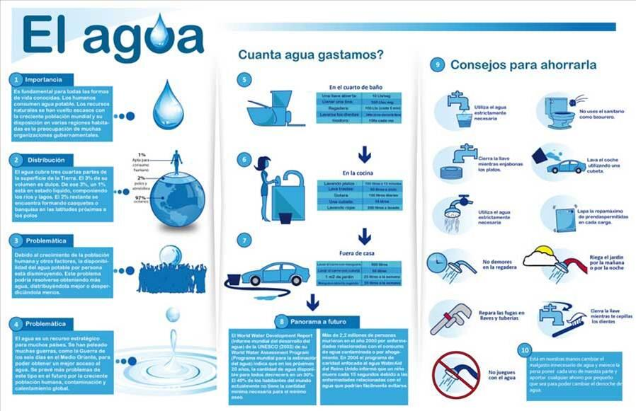 Para ahorrar agua coordinaci n de ingenier a de sistemas - Como podemos ahorrar agua en casa ...